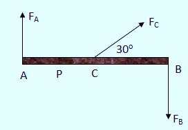 Sebuah batang dikenai 3 gaya