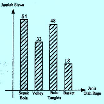 Diagram batang olahraga disukai siswa