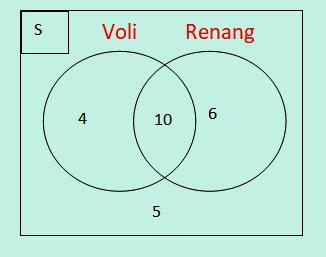 Diagram Venn Voli Renang