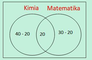 Diagram Venn kimia matematika