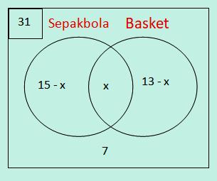 Diagram venn sepakbola basket