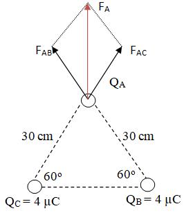 Gambar arah gaya listrik 3 muatan segitiga