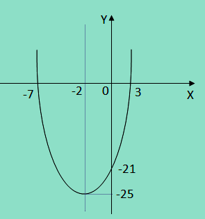 Grafik fungsi kuadrat nomor 1