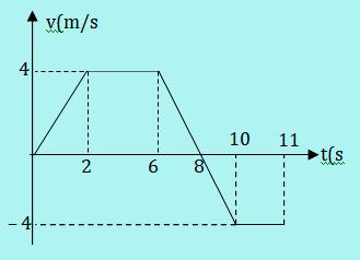 Grafik v-t nomor 10