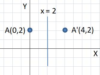 Hasil refleksi titik A