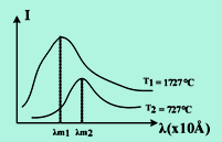Grafik intensitas terhadap panjang gelombang