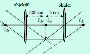 Pembentukan bayangan teropong