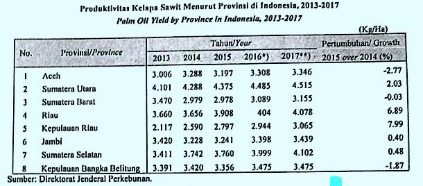 Data produksi kelapa sawit