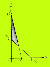 Grafik soal UN matematika nomor 4