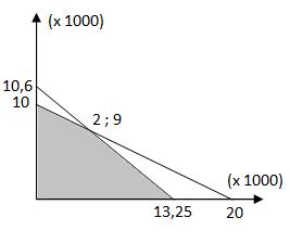 Grafik soal nomor 5