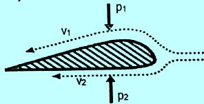 Penampang lintang sayap pesawat