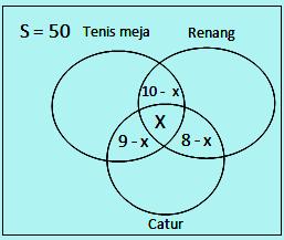 Diagram Venn nomor 7