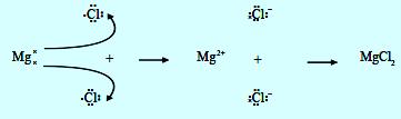 Lambang Lewis pembentukan MgCl2