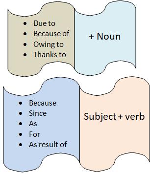 Struktur kalimat cause and effect