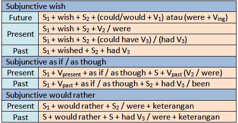 Pola kalimat subjunctive