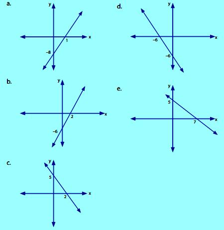 Fungsi linear