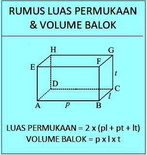 Luas permukaan balok, volume balok