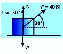 Hukum Newton 1